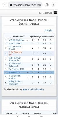 Da sind Parallelen: Pöẞnecker Volleyballer und die Bundestagswahl – oder: Erster Spieltag: Verbandsliga Nord startet für die Pöẞnecker Volleyballer mit einem Sieg - IMG-20211003-WA0002_2d7a183be6fbb236d10b47eaf6a088fe