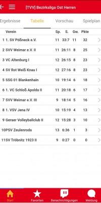 Bezirksliga Ost – Zwei Arbeitssiege sichern den 7-Punkte-Vorsprung als Tabellenführer - Screenshot_20200126-194719_Volleyball_Ergebnisdienst_9430a4142cfa6dbe11530c5636d3bf92