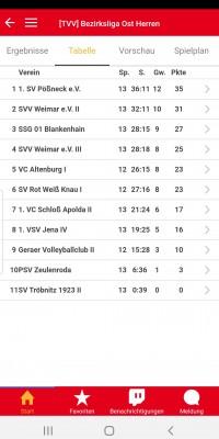 Bezirksliga Ost – Zurück auf dem Boden der Tatsachen – ein Sieg und die erste völlig verdiente Niederlage der Saison - Screenshot_20200202-201037_Volleyball_Ergebnisdienst_64e797807f4225cb6e03198a3f34c3db