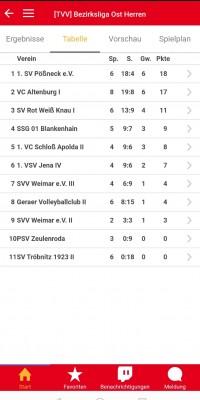 Bezirksliga Ost – Tabellenführer Pöẞneck siegt auswärts im Derby gegen Knau und gegen Jena - tabelle_c753700c68ef6c160f5830c231edabad